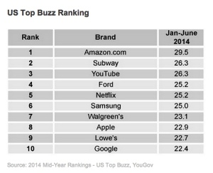 Image source: 2014 - Mid-Year Rankings: US Top Buzz